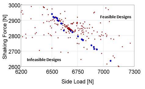 Integrated Optimization   Gamma Technologies