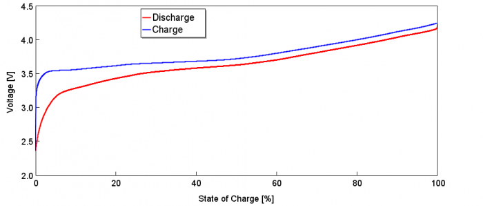 Figure 2 - Full Discharge/Charge Cycle