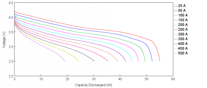 Figure 3 – Li-ion discharge curves at multiple currents