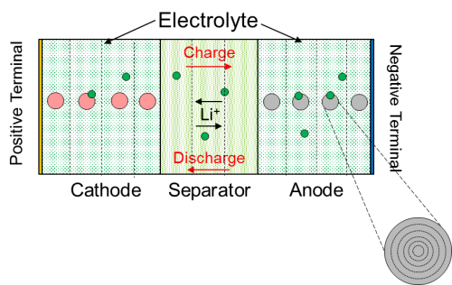 Figure 7 – Pseudo 2D electrochemical battery model