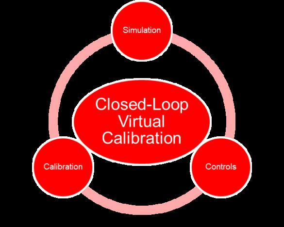 Components-of-Closed-Loop-Virtual-Calibration