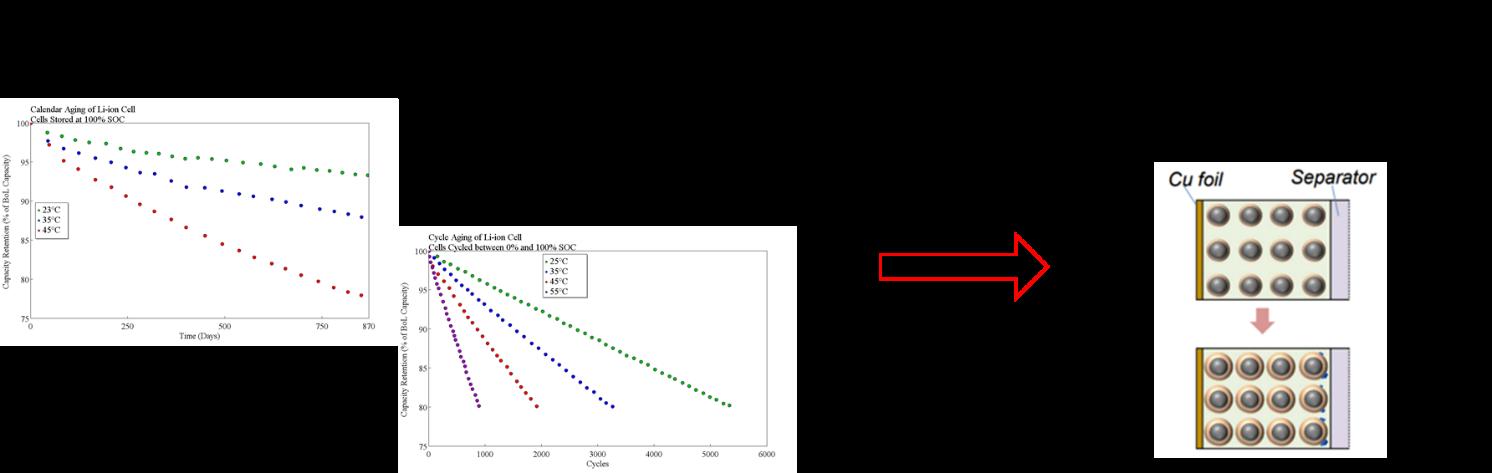 Battery-Model-Calibration