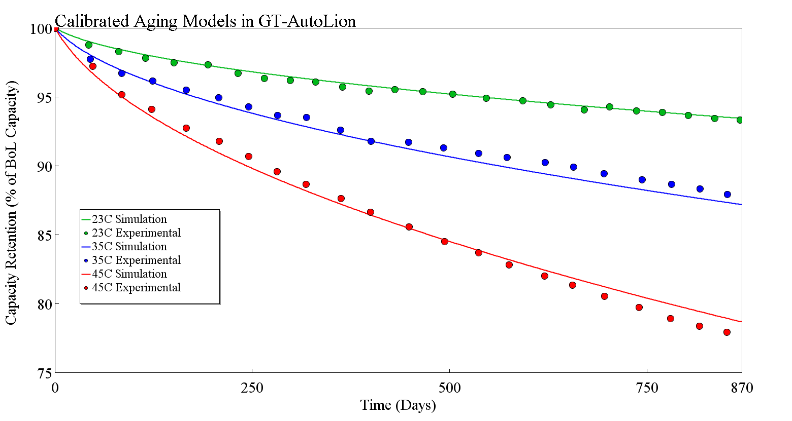 Calibrated-GT-AutoLion BatteryModels