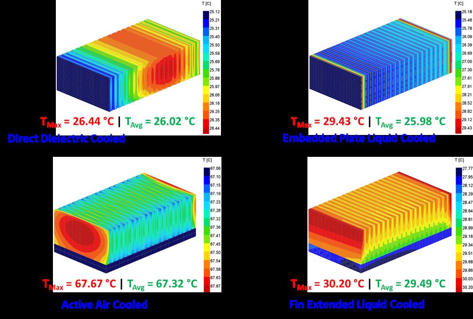 Figure 4. 3D temperature contours of four different modules for smaller cells.