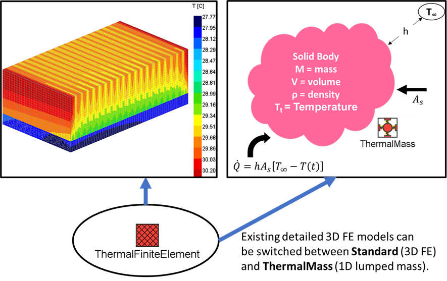 Figure 5. Switch between 3D thermal finite element and 1D lumped mass within one model.