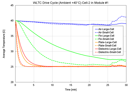 Figure 7. WLTC drive cycle simulations of four different modules for two different cell sizes (large and small), a) at ambient temperature of +40°C and b) at -10°C.