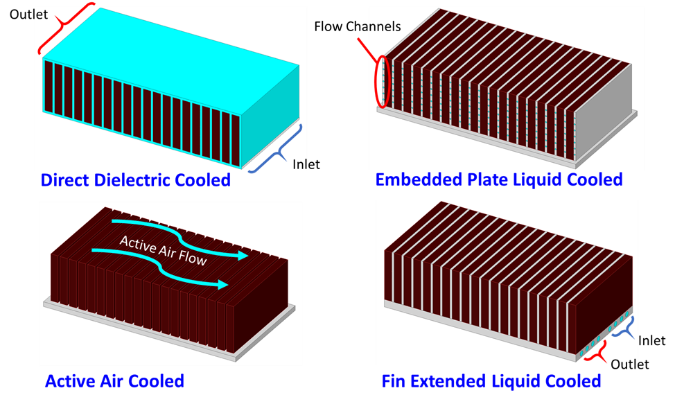 Figure 2. Types of cooling concepts